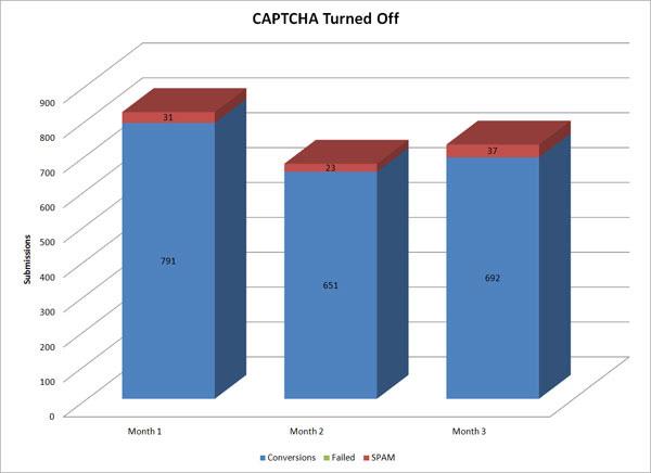 Without Captcha