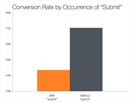 conversion rate and submit