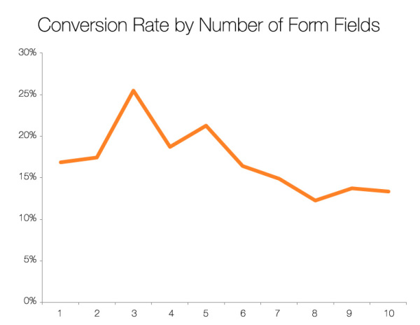 Conversion Rate by Form Fields