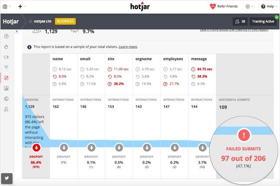 Hotjar wordpress a/b testing plugin