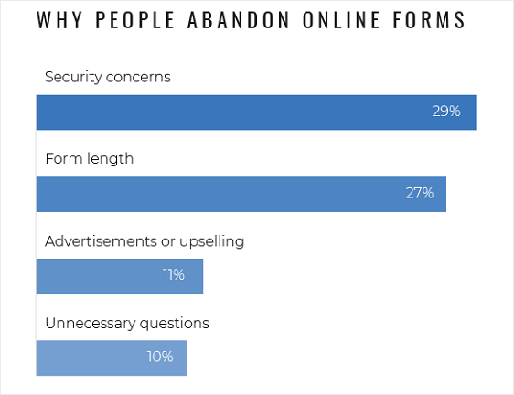 reasons for online form abandonment