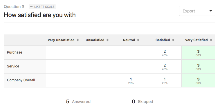 Survey results for Likert Scale field