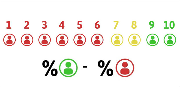 Create a Net Promoter Score (NPS) Survey