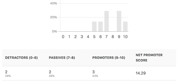 Survey results for Net Promoter Score field in WPForms