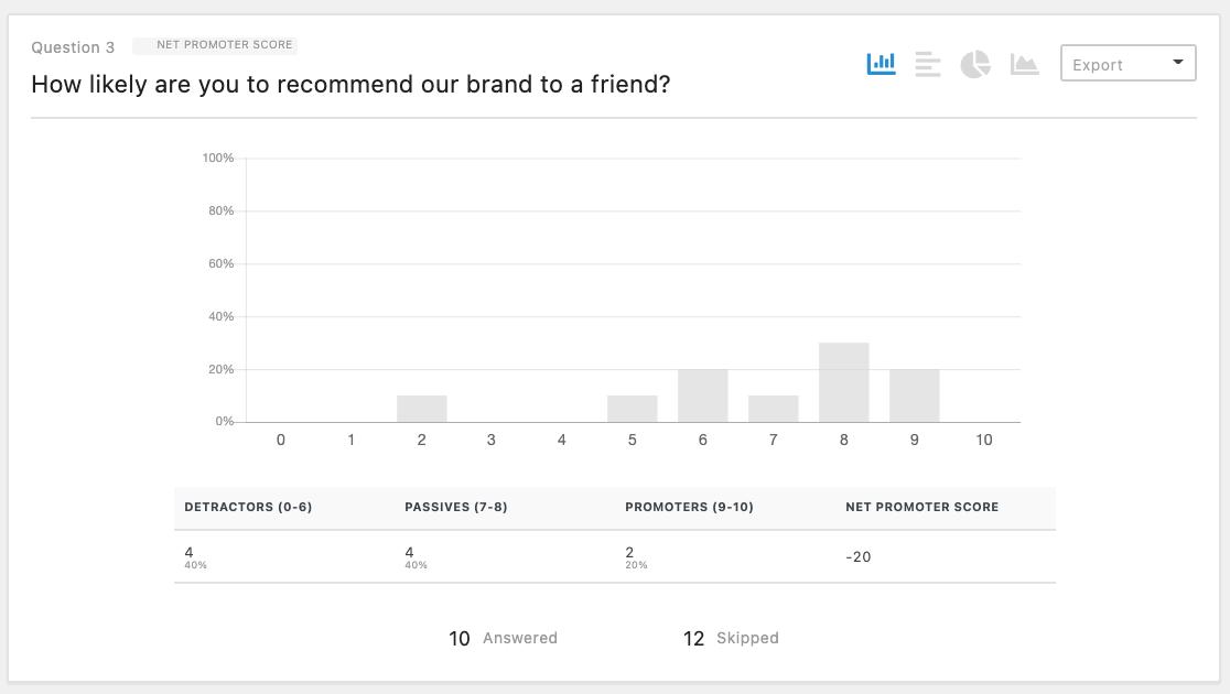 Survey results for a Net Promoter Score field