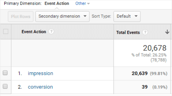 Impressions and Conversions