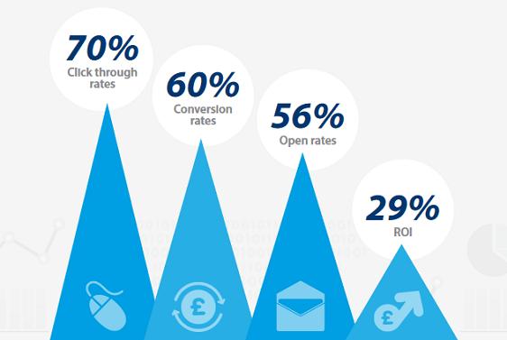 Conversion Rate Statistic