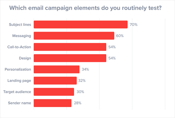 Email Campaign Elements to Split Test