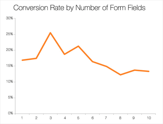 conversion rate and form fields
