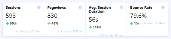 monsterinsights quick view to track website traffic to WordPress