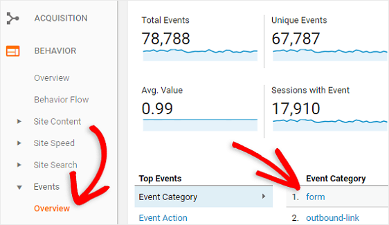 forms conversions analytics events