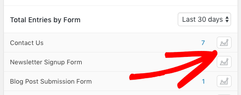 Display the graph for a specific form