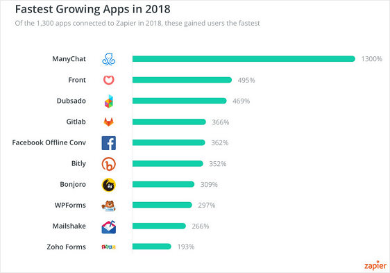 fastest growing apps in zapier 2018