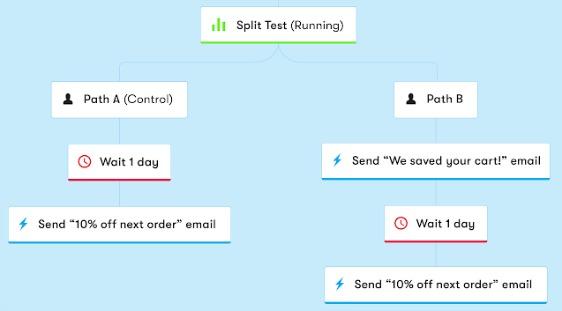 split-test-workflow