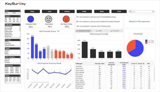 dashboard data visualization