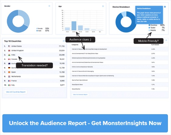 membership website analytics monsterinsights