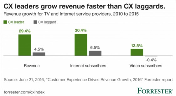 nps-customer-journey-cx-growth