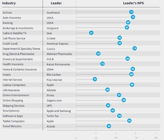 nps-leaders-by-industry-calculate-your-nps