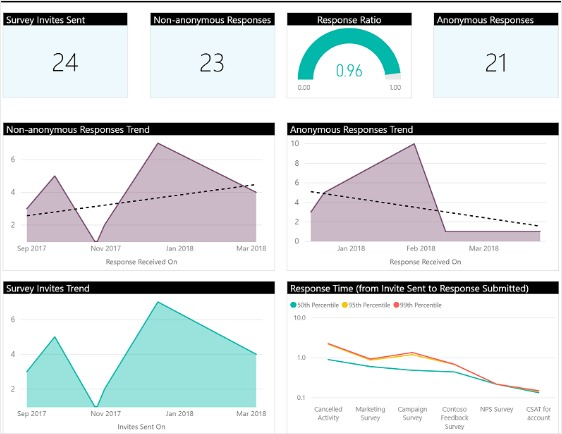 survey analytics bi