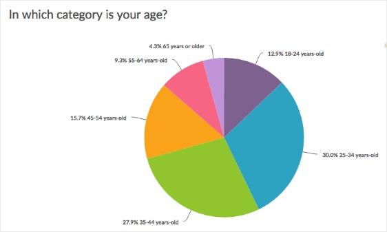 surveygizmo dashboard data visualization