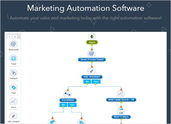 automation workflows marketing features