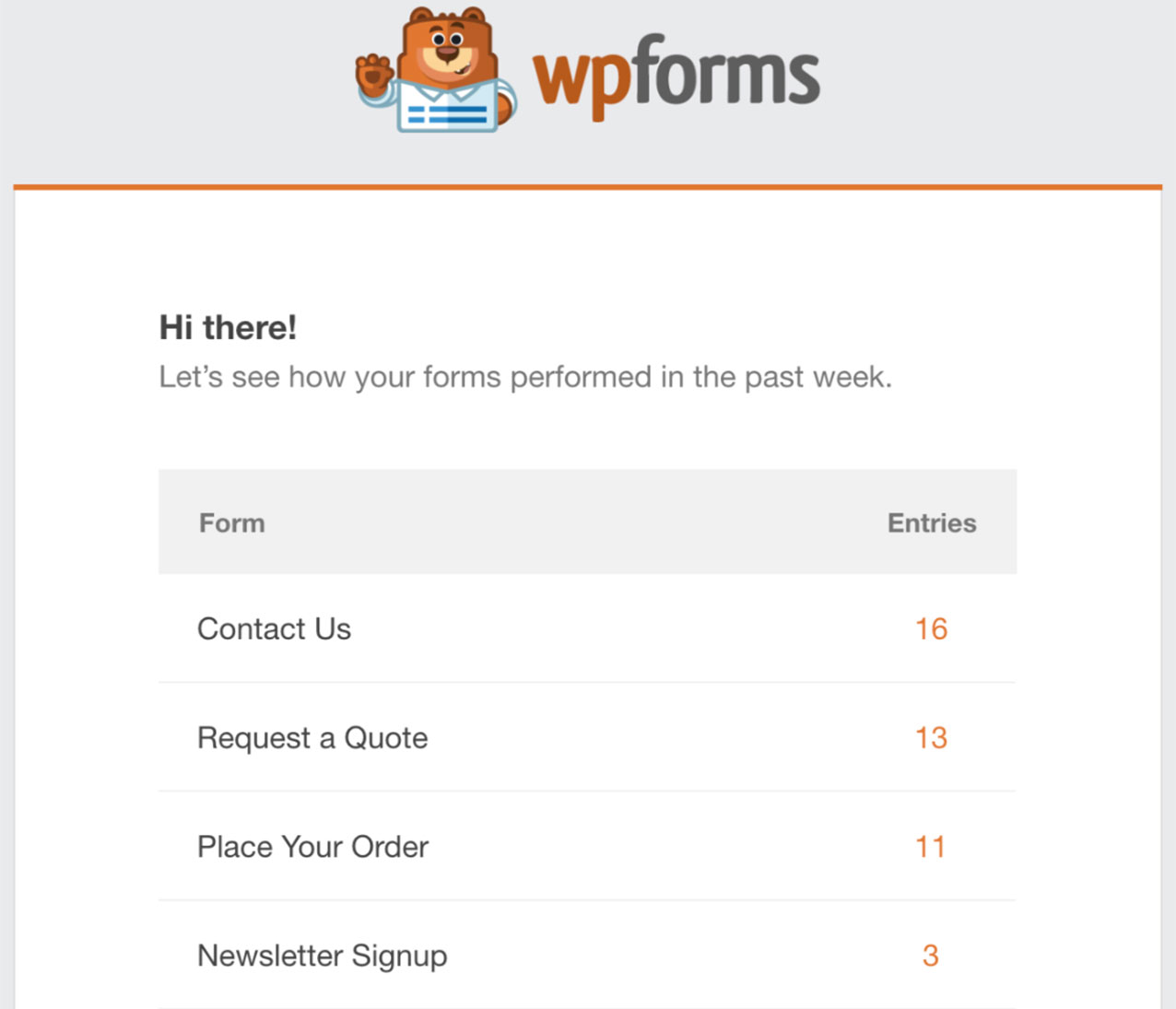 An example of the weekly email summary