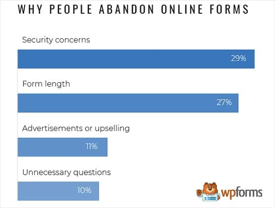 stats-reasons-for-online-form-abandonment
