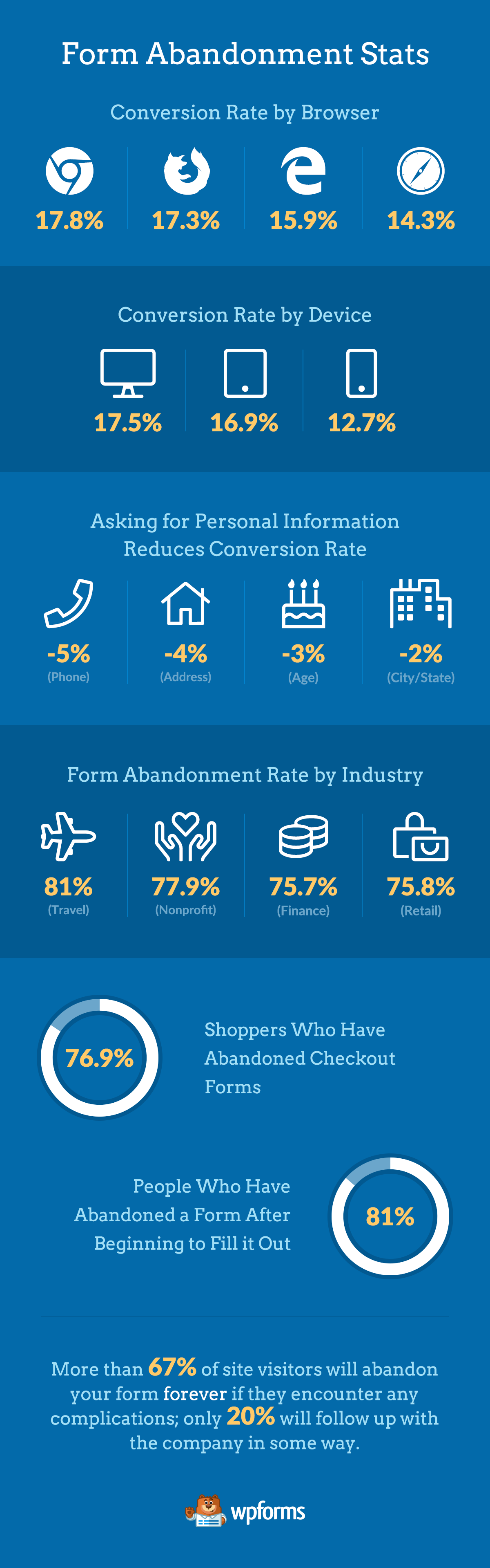 Infographic How To Reduce Order Form Abandonment Increase Sales