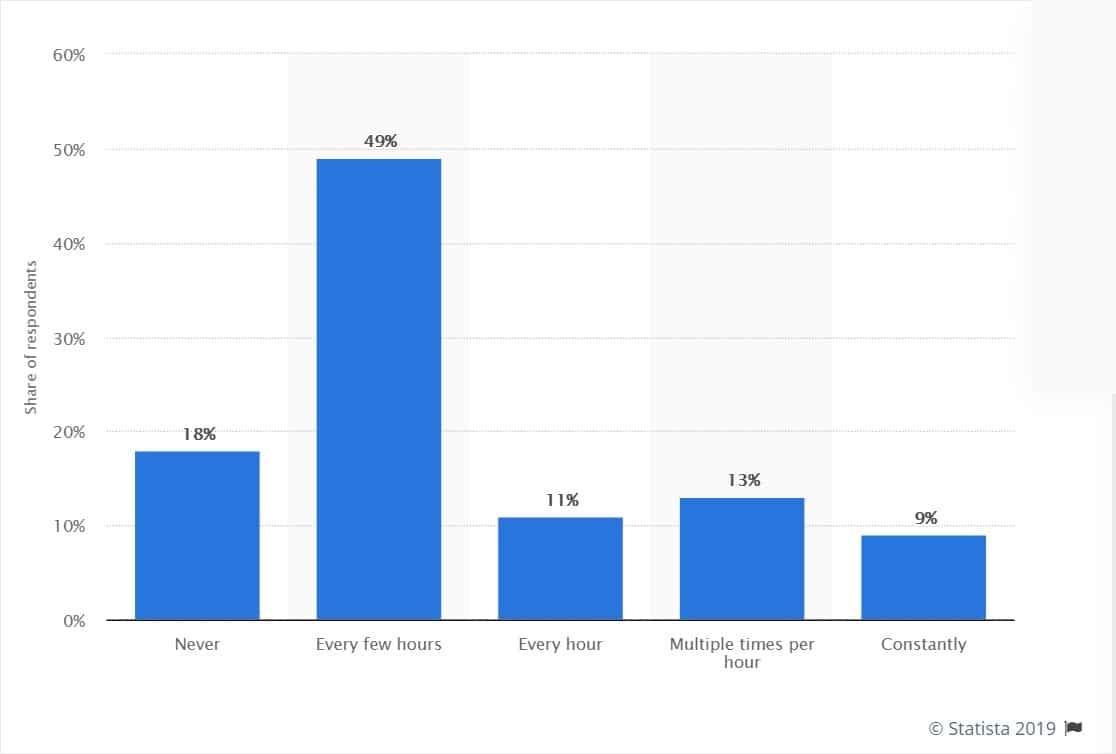 checking work emails statistics