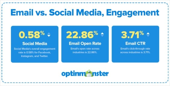 email engagement for email marketing statistics
