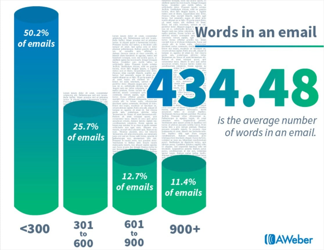 how many words are in the average email marketing messages
