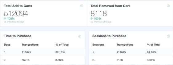 ecommerce report in woocomerce google analytics