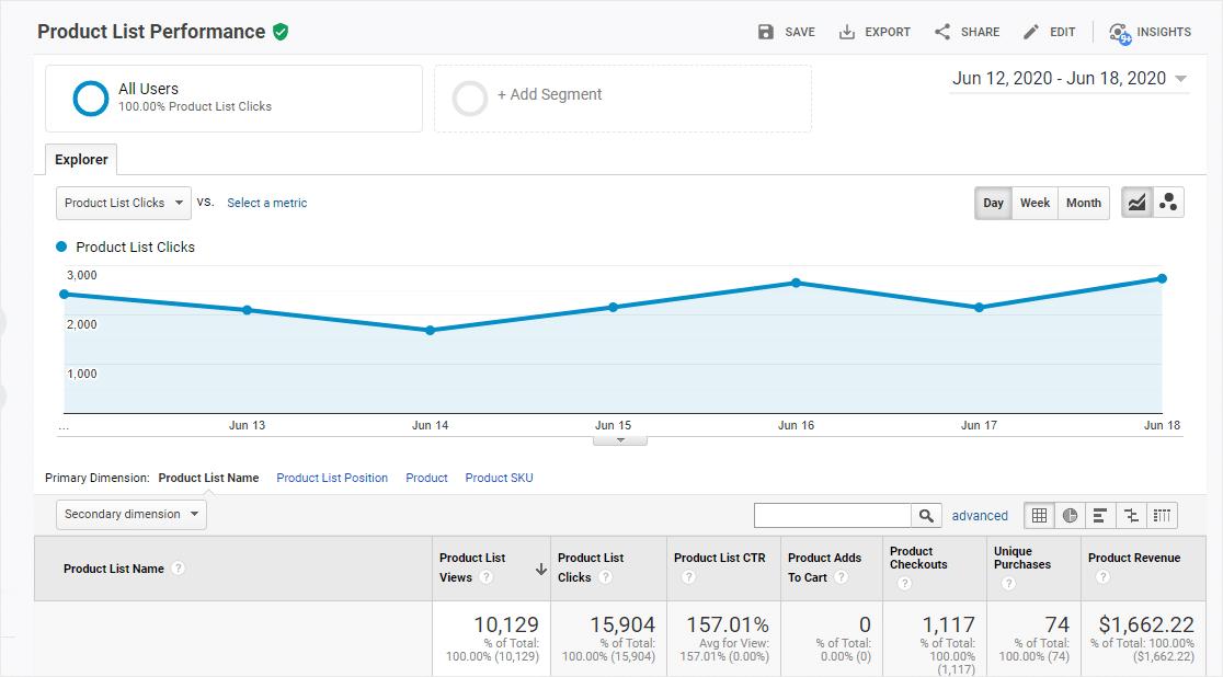 Product List Performance - Google Analytics