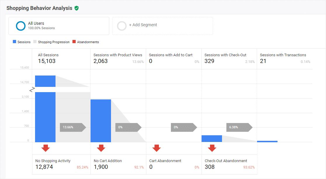 Shopping Behavior Analysis - Google Analytics