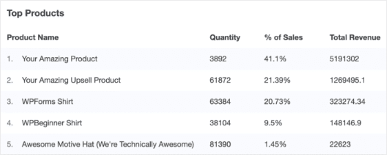 top products woocommerce analytics