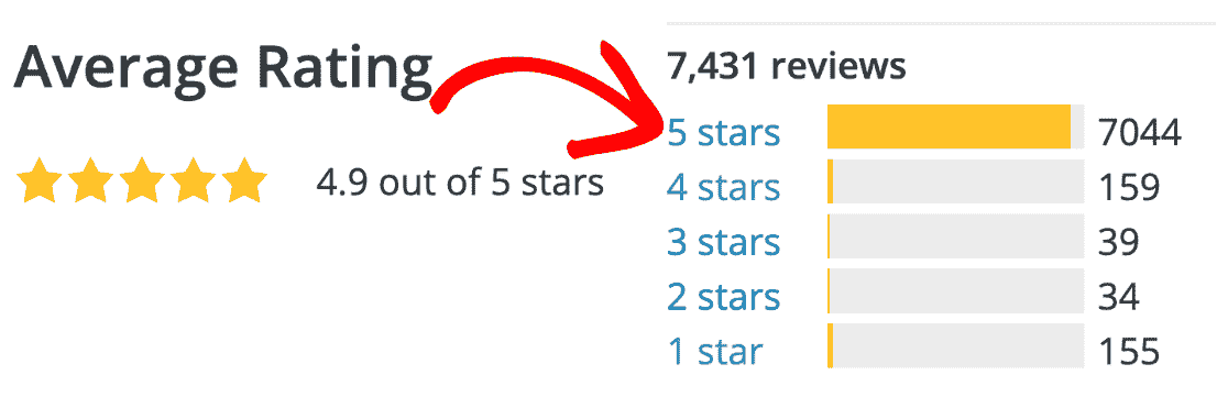 5 star rating for WPForms