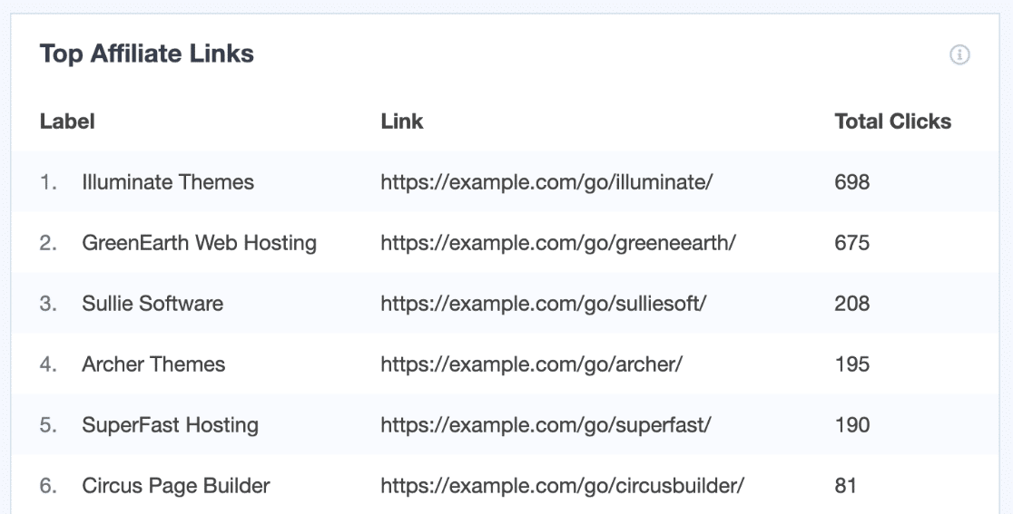 Tracking affiliate links in WordPress with MonsterInsights