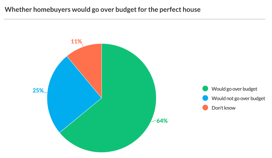 Summary of survey results in a pie chart
