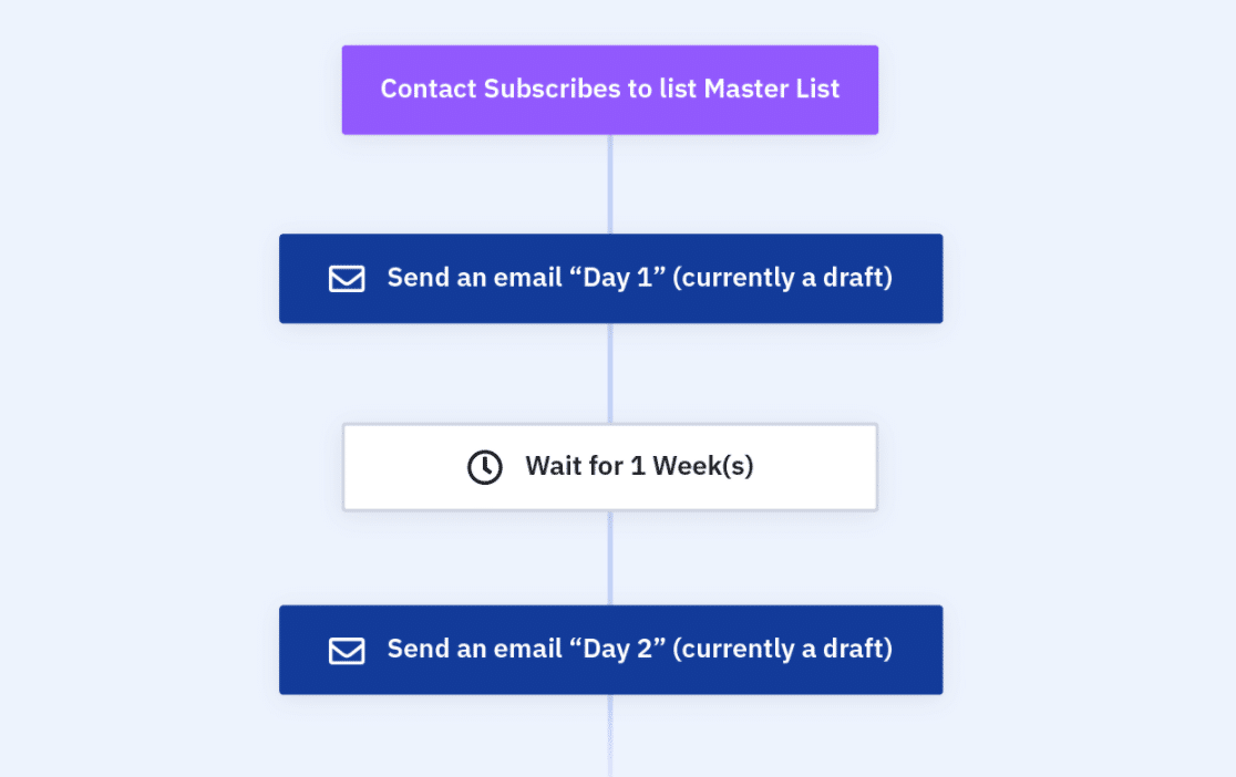 Drip email automation template