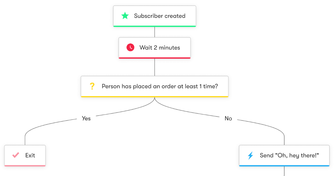 Drip email automation workflow example