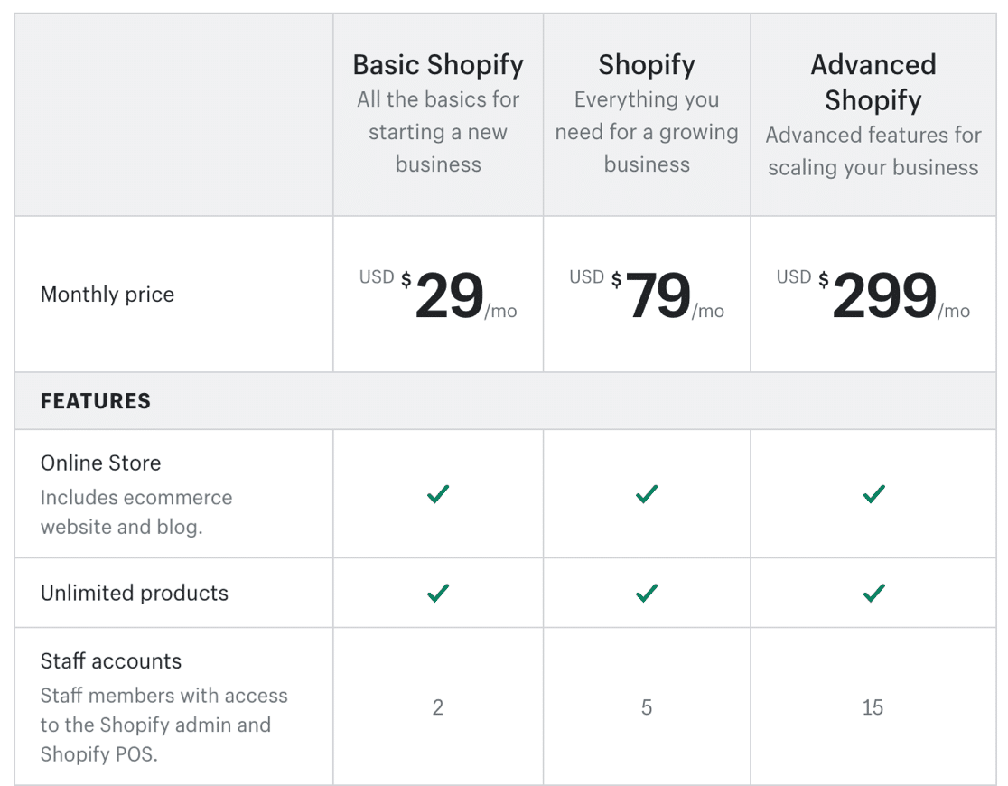 Pricing to start an online store with Shopify