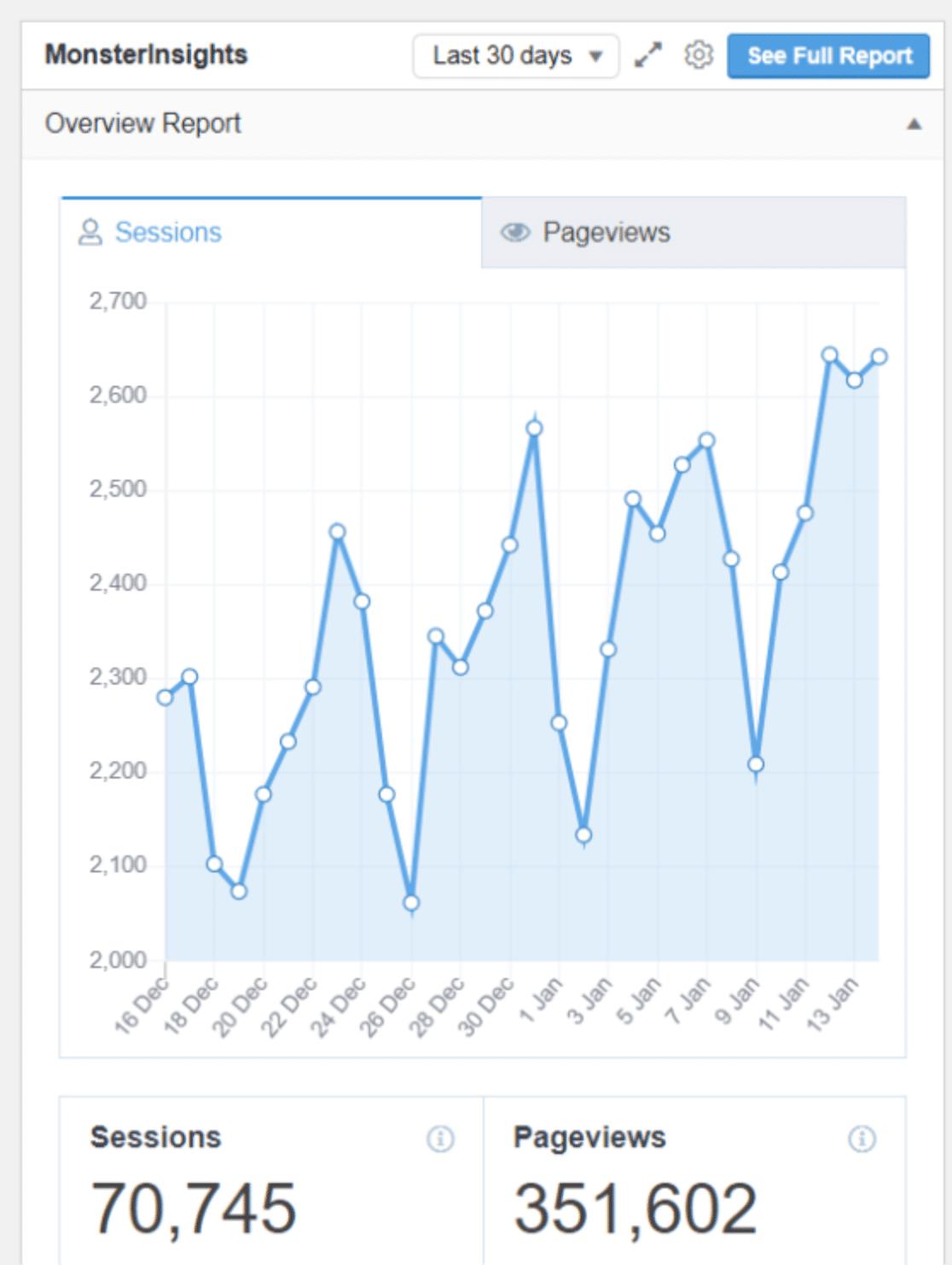 MonsterInsights report graph