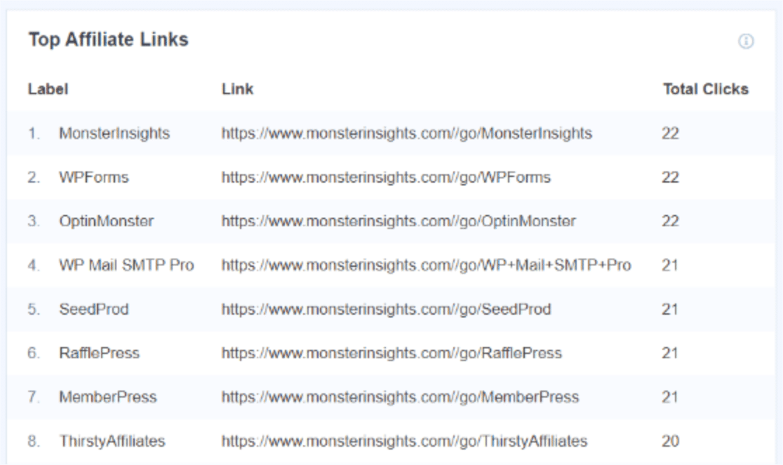 Track top affiliate links in MonsterInsights