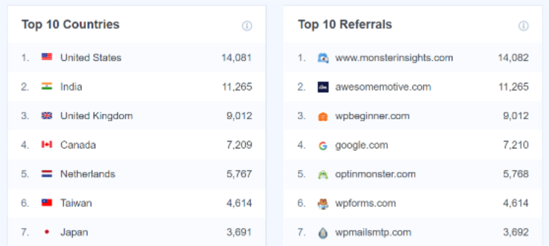 Track traffic sources in MonsterInsights