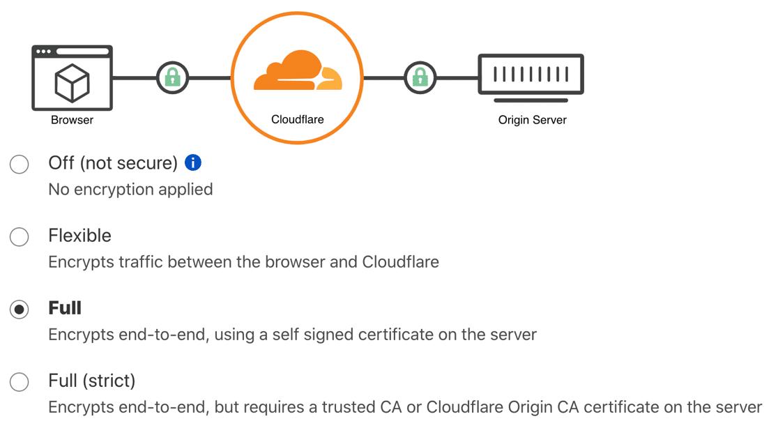 Cloudflare SSL settings