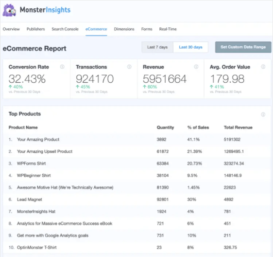 ecommerce report in wordpress with monsterinsights