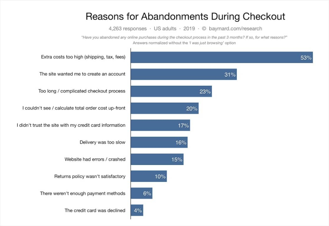 Shopping Cart eCommerce Statistics
