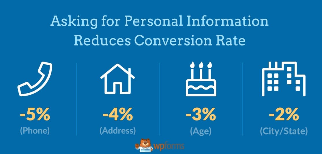 conversion rate stats