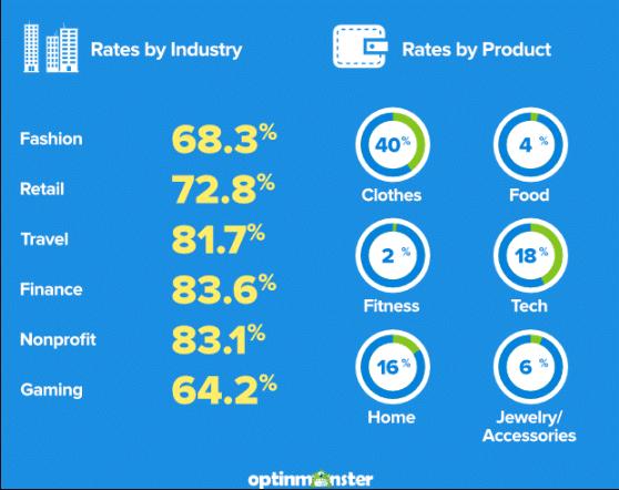 ecommerce online shopping statistics