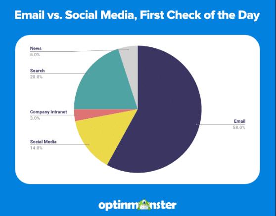 email marketing statistics email opens